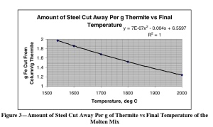 Note at the temperatures needed to melt the WTC steel, it takes about a 1 to 1 weight ratio.  1 lb of thermite to melt 1 lb of steel