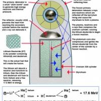 Teller Ulam Hydrogen Bomb