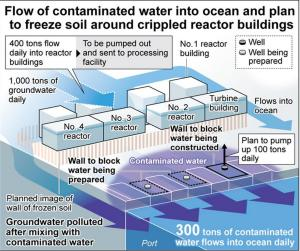 Fukushima's Radioactive Ice Wall to Save the Day?