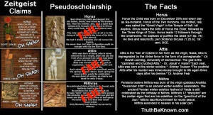 D. M. Murdoch: No, Zietgeist has not been refuted! http://freethoughtnation.com/contributing-writers/63-acharya-s/800-no-zeitigeist-has-not-been-refuted.html Holy Horus: The Jesus Myth Exposed; The Real Truth About Religion and Its Origins https://edwardmd.wordpress.com/2013/09/18/the-real-truth-about-religion-and-its-origins/