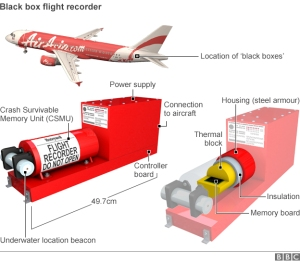 AirAsia Plane & Black Box. Find the plane to find the Black Boxes? Not Black Boxes to Find Plane?